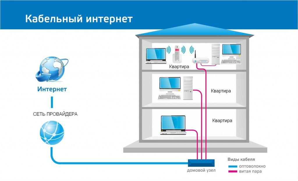 Как сделать интернет через телефонный кабель